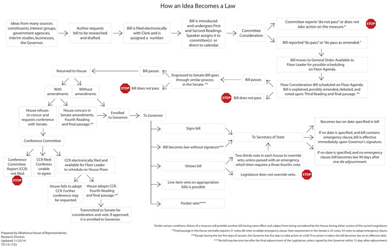 the course of bills in becoming law oklahoma house of representatives - How A Bill Becomes A Law Worksheet